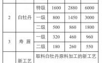 2017年福鼎白茶价格表_2017年福鼎白茶系列产品市场参考价