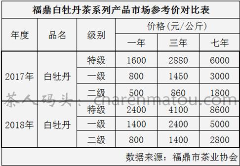 福鼎白牡丹茶市场参考价格